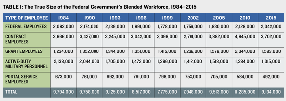 Table 1: The True Size of the Federal Government's Blended Workforce, 1984-2015