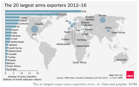 Top arms exporters map