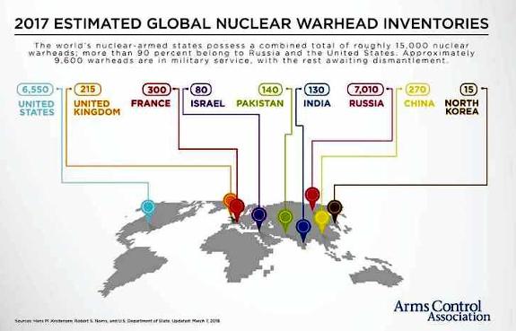 Estimated nuke inventory