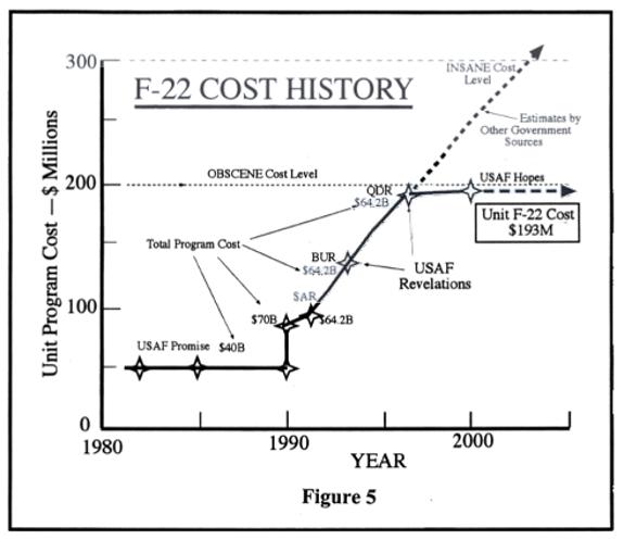 F-22 cost history