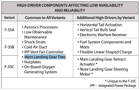 F-35 tires