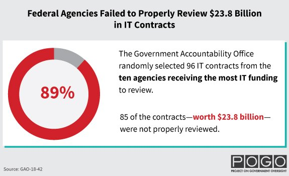 Federal Agencies Failed to Properly Review $23.8 Billion in IT Contracts