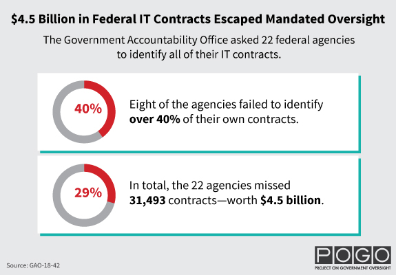 $4.5 Billion in Federal IT Contracts Escaped Mandated Oversight