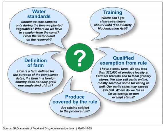 GAO analysis of FDA data