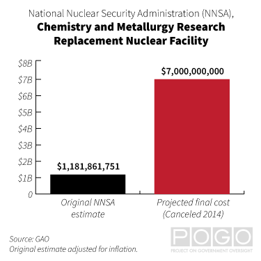 Chart comparing the original NNSA estimate for the CMRR nuclear facility ($1,181,861,751) and its final projected cost ($7,000,000,000).