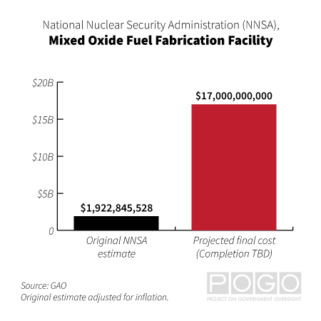 Chart comparing the original NNSA estimate for the MOX facility ($1,922,845,528) and its final projected cost ($17,000,000,000).