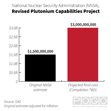 Chart comparing the original NNSA estimate for the Revised Plutonium Capabilities Project ($1,500,000,000) and its final projected cost ($3,000,000,000).