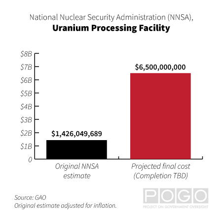 Chart comparing the original NNSA estimate for the Uranium Processing Facility ($1,426,049,689) and its final projected cost ($6,500,000,000).