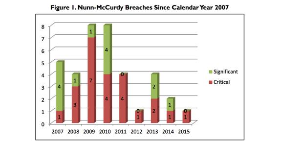 Nunn-McCurdy