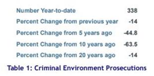 TRAC Table 1 Criminal Environment Prosecutions